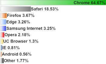 Browser Market Share Worldwide from May 2018 to April 2018